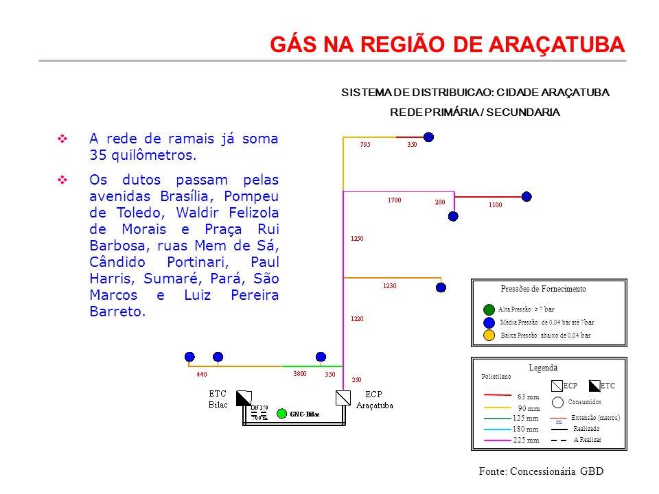 SISTEMA DE DISTRIBUICAO: CIDADE ARAÇATUBA REDE PRIMÁRIA / SECUNDARIA