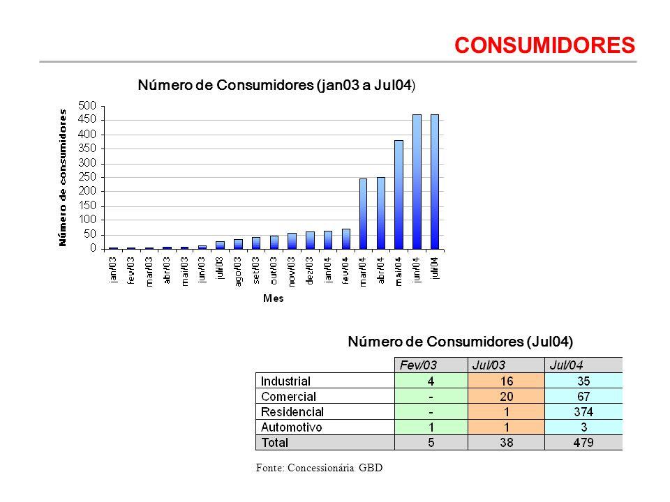Número de Consumidores (Jul04)
