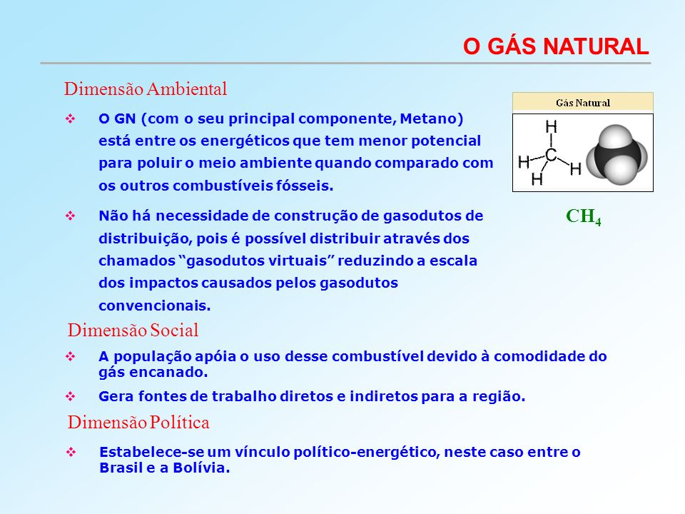 O GÁS NATURAL Dimensão Ambiental CH4 Dimensão Social Dimensão Política