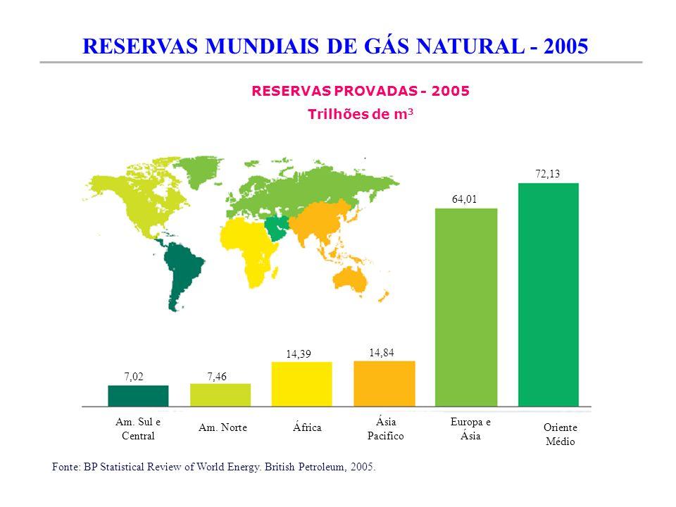 RESERVAS MUNDIAIS DE GÁS NATURAL - 2005