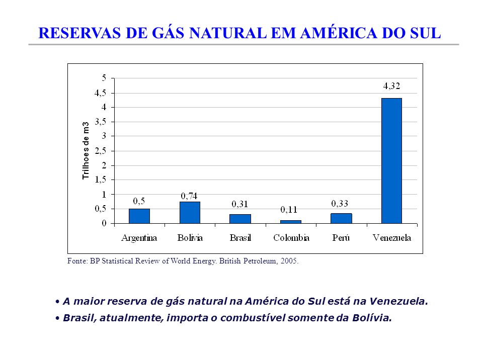 RESERVAS DE GÁS NATURAL EM AMÉRICA DO SUL