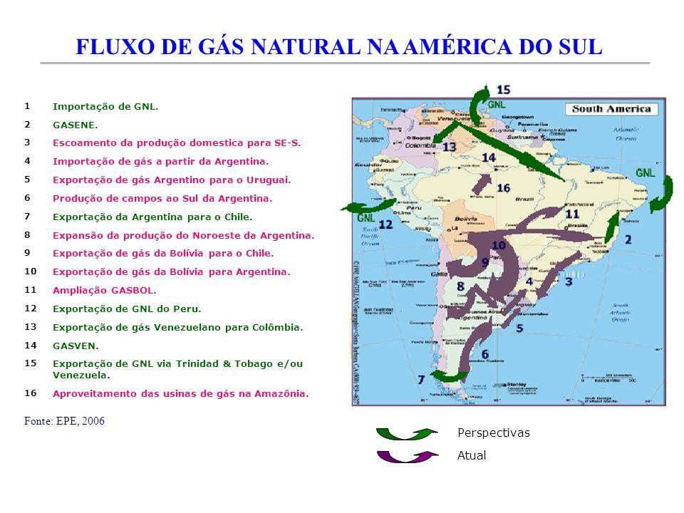 FLUXO DE GÁS NATURAL NA AMÉRICA DO SUL
