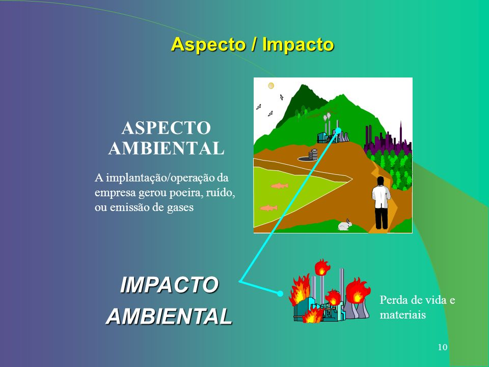 IMPACTO AMBIENTAL Aspecto / Impacto ASPECTO AMBIENTAL