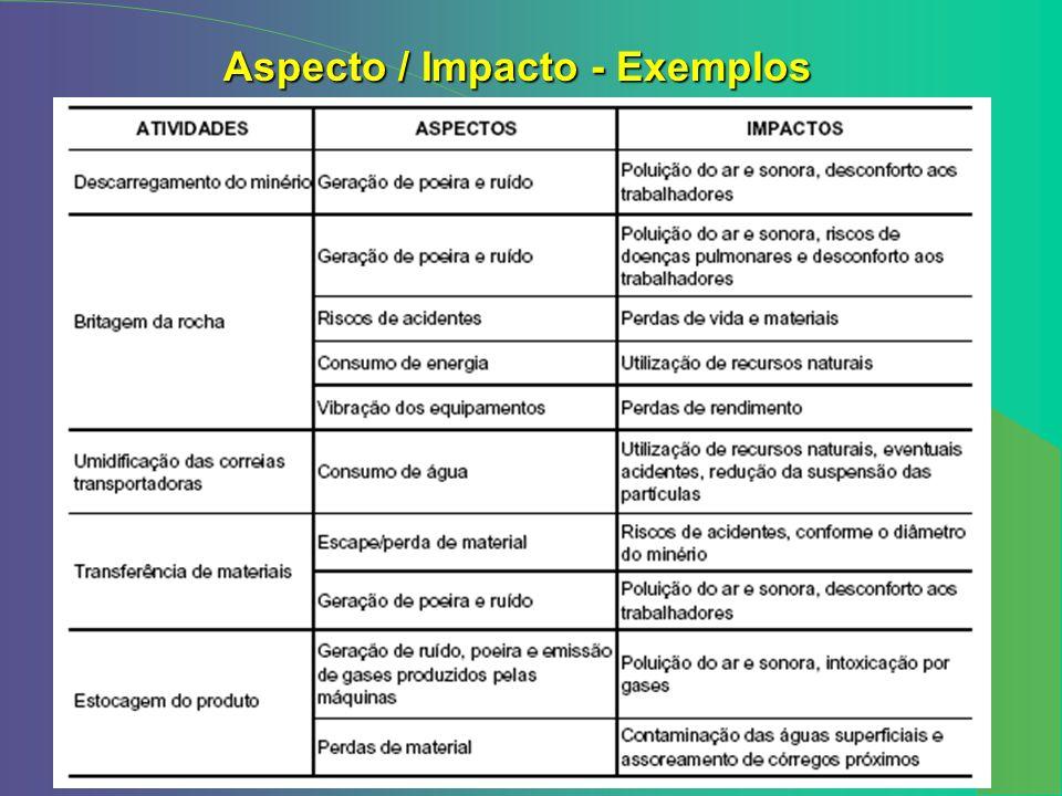 Aspecto / Impacto - Exemplos