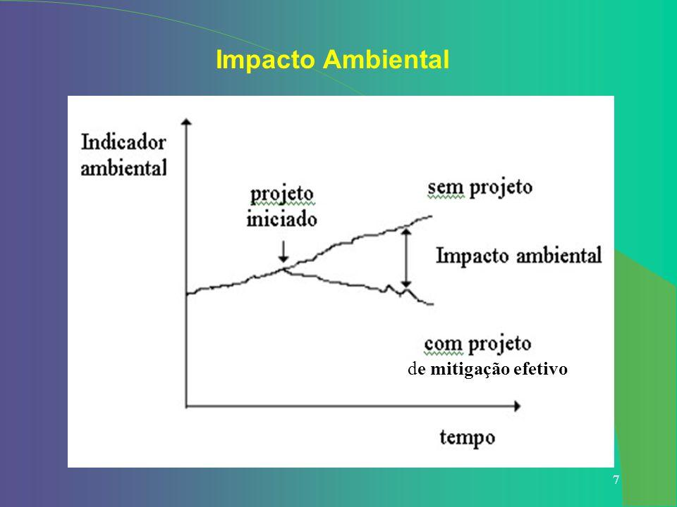 Impacto Ambiental de mitigação efetivo