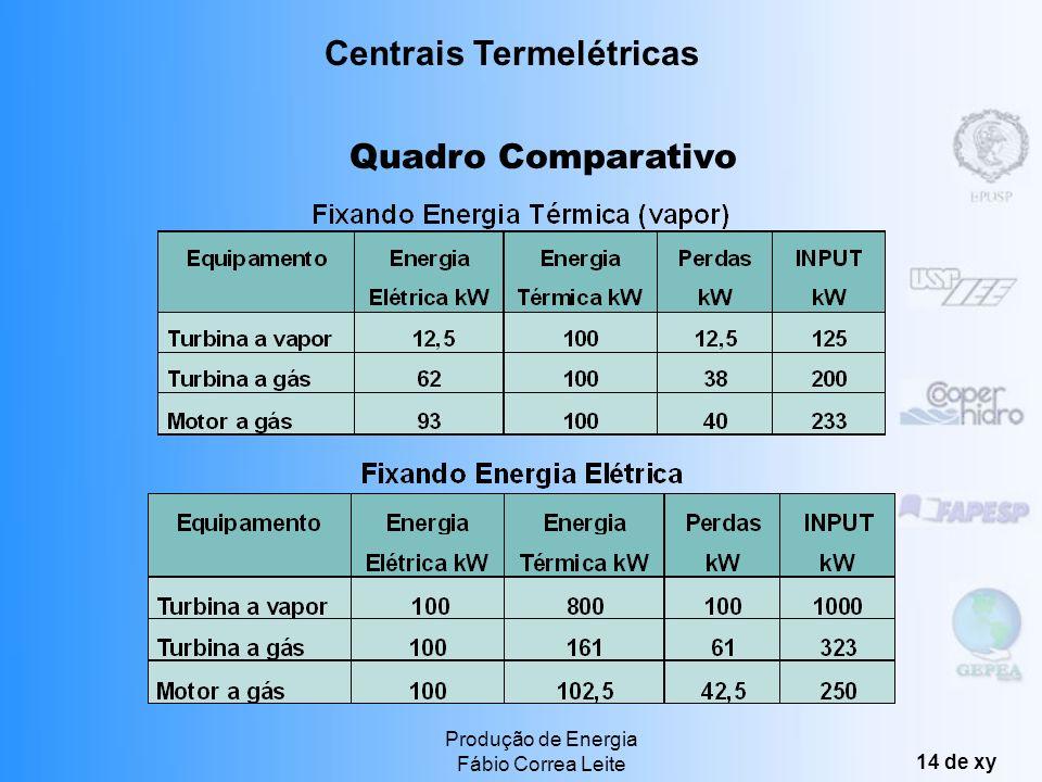 Centrais Termelétricas