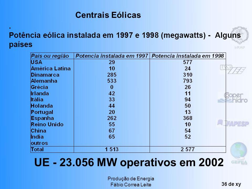 UE - 23.056 MW operativos em 2002 Centrais Eólicas .