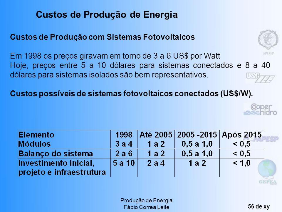 Custos de Produção de Energia