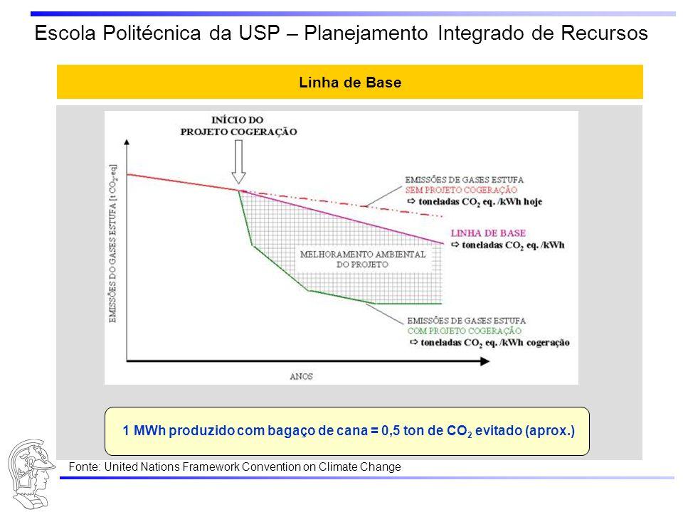 1 MWh produzido com bagaço de cana = 0,5 ton de CO2 evitado (aprox.)