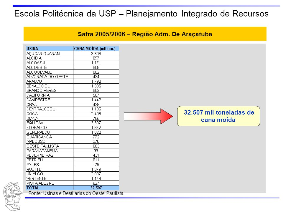 Safra 2005/2006 – Região Adm. De Araçatuba
