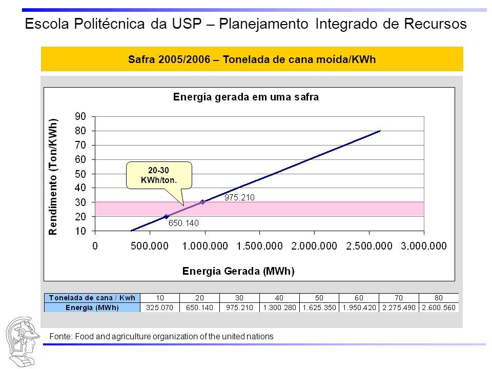 Safra 2005/2006 – Tonelada de cana moída/KWh