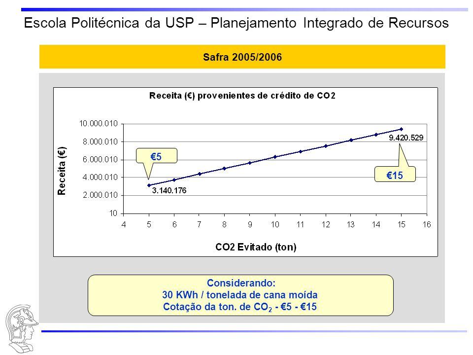30 KWh / tonelada de cana moída Cotação da ton. de CO2 - €5 - €15