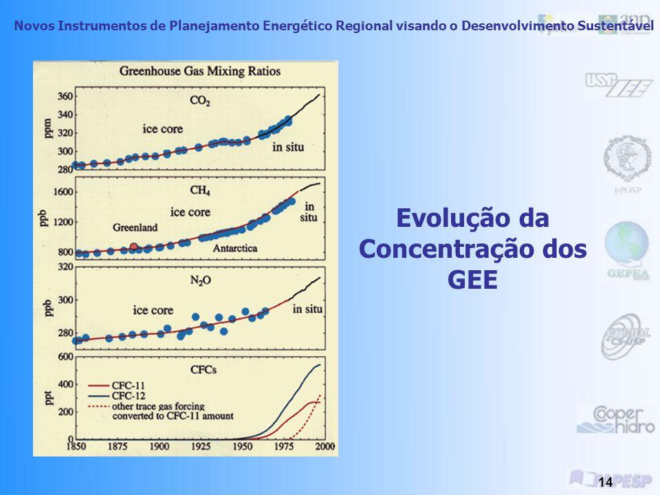Evolução da Concentração dos GEE