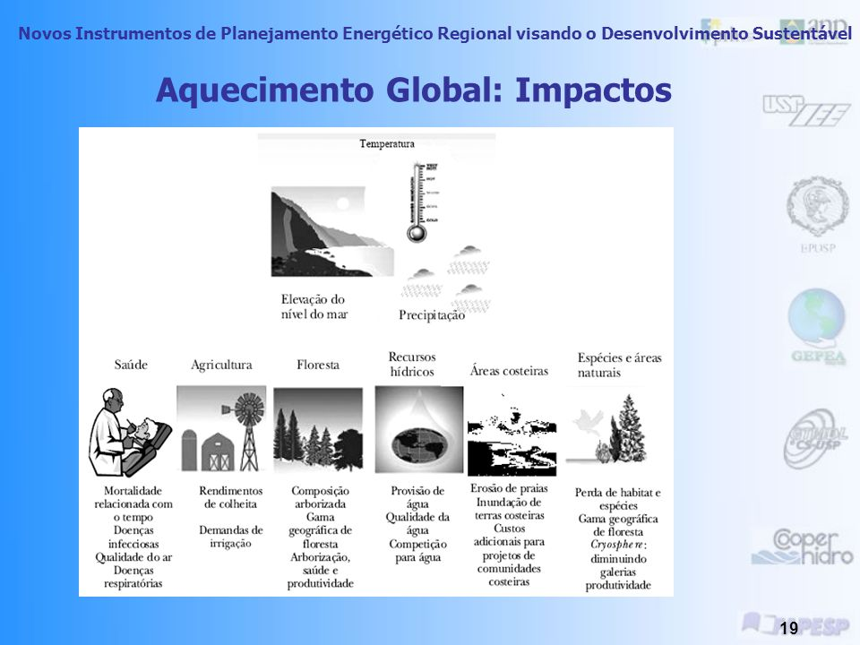 Aquecimento Global: Impactos