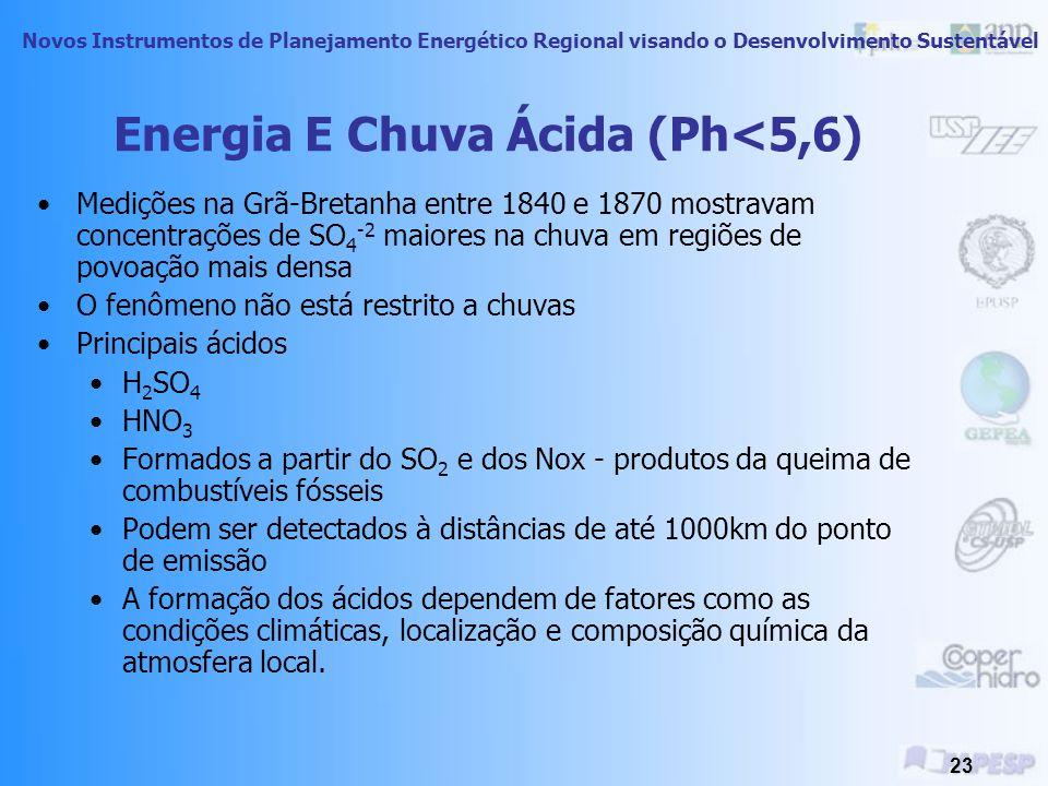 Energia E Chuva Ácida (Ph<5,6)