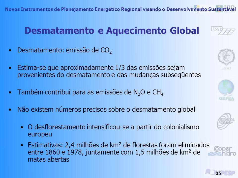 Desmatamento e Aquecimento Global