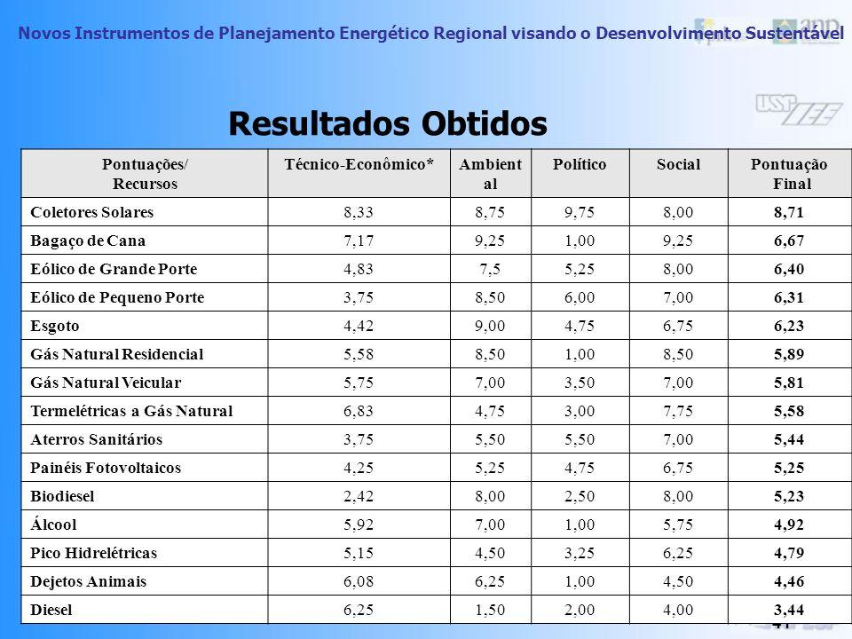 Resultados Obtidos Pontuações/ Recursos Técnico-Econômico* Ambiental