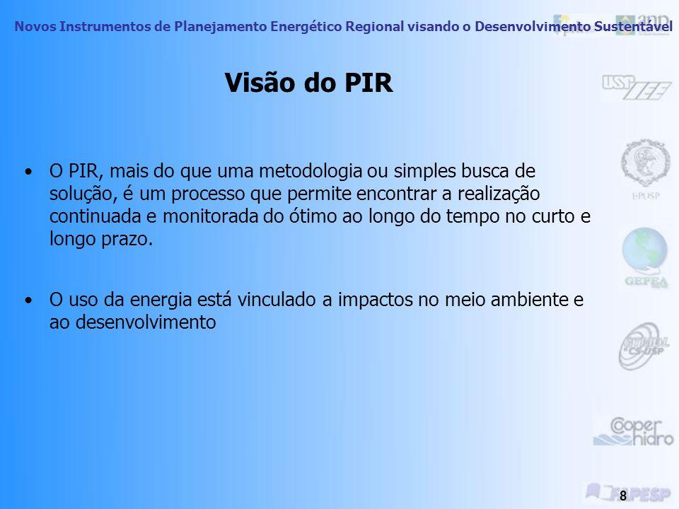 Visão do PIR