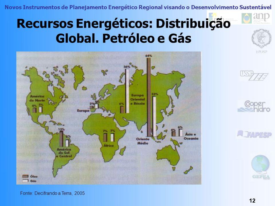 Recursos Energéticos: Distribuição Global. Petróleo e Gás