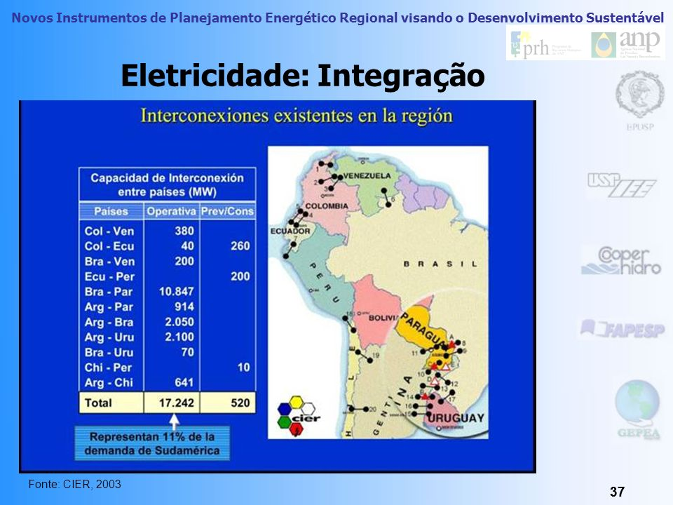 Eletricidade: Integração