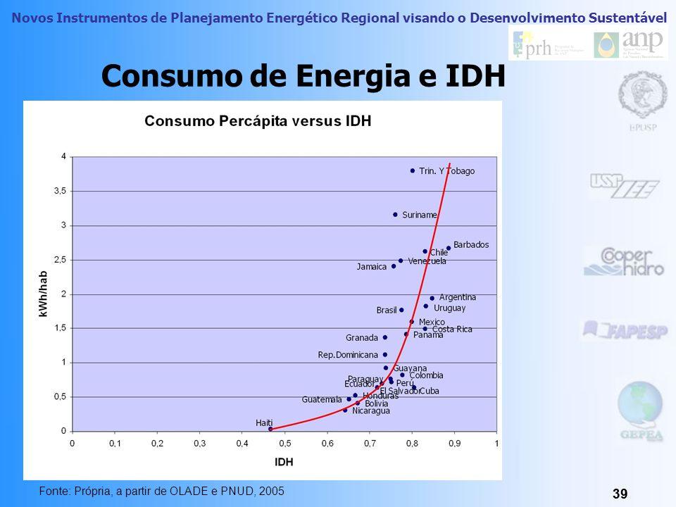 Consumo de Energia e IDH
