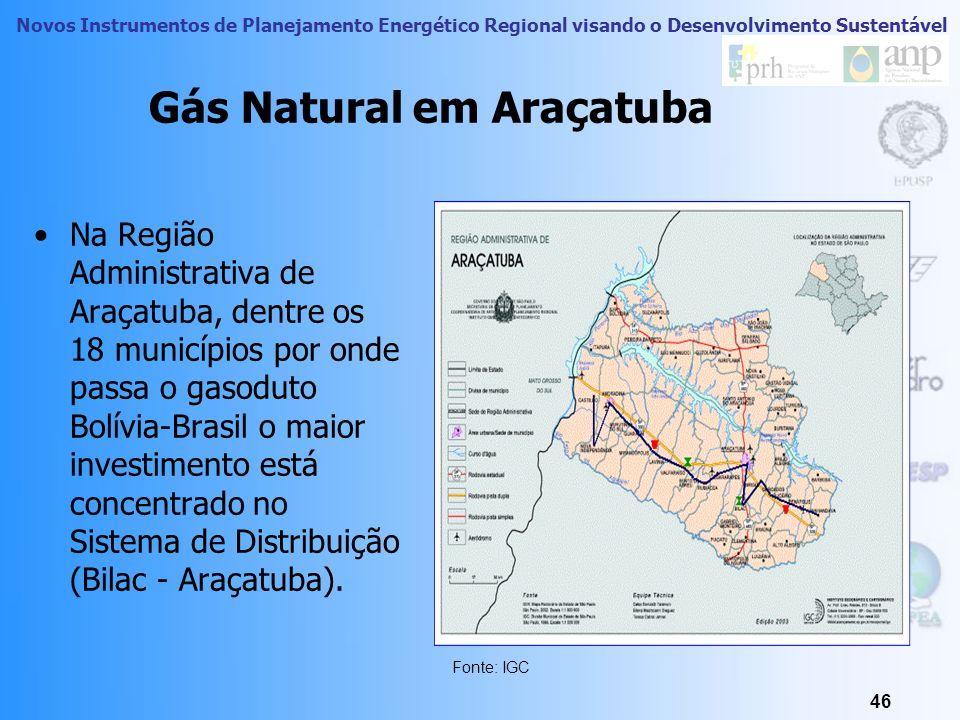Gás Natural em Araçatuba