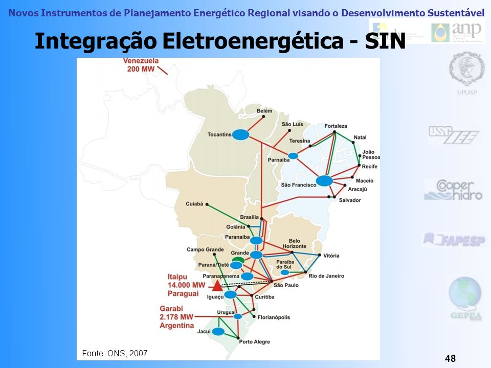 Integração Eletroenergética - SIN
