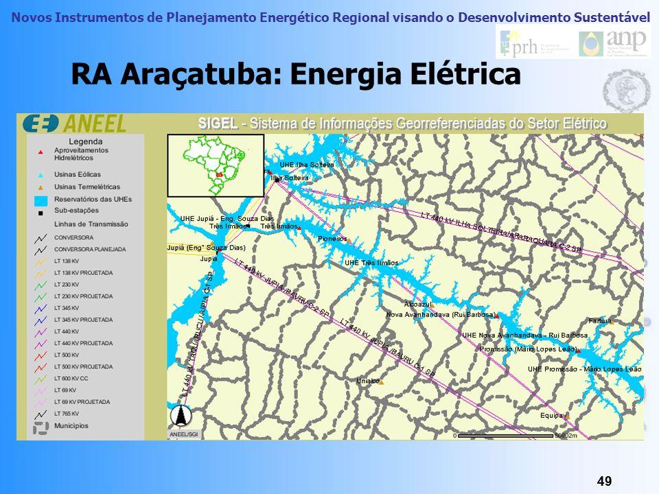 RA Araçatuba: Energia Elétrica