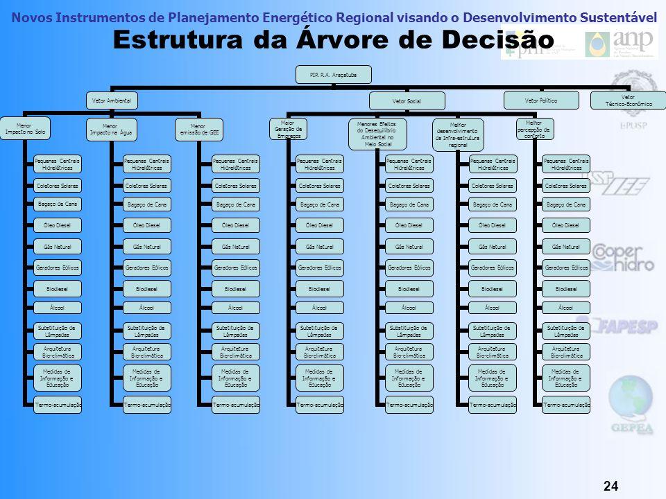 Estrutura da Árvore de Decisão