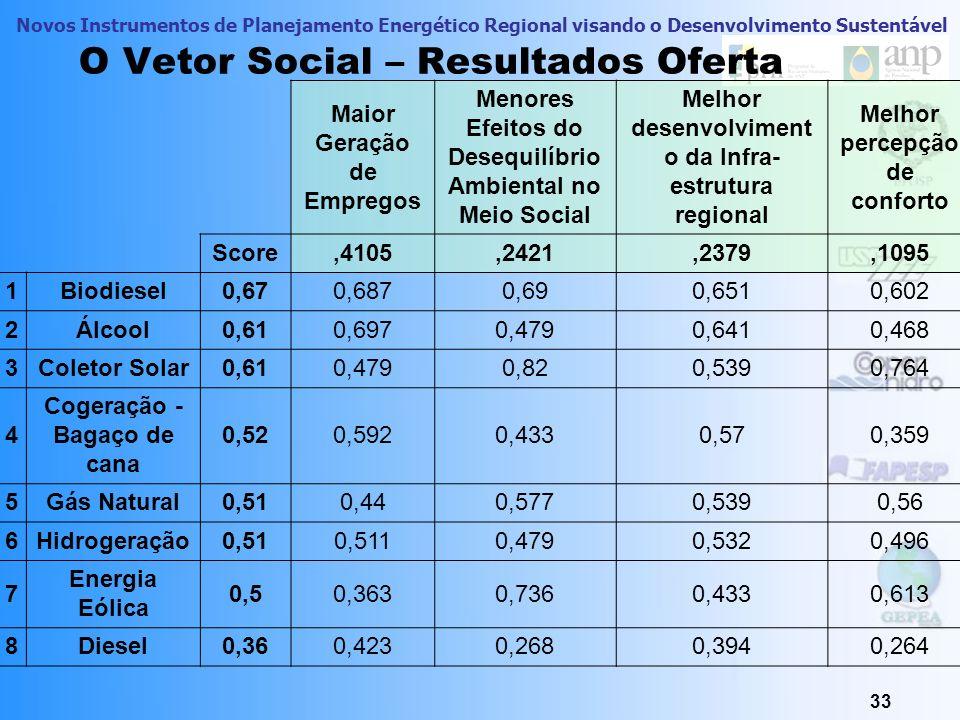 O Vetor Social – Resultados Oferta