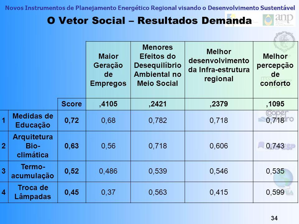 O Vetor Social – Resultados Demanda