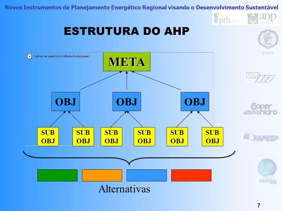META ESTRUTURA DO AHP OBJ Alternativas SUB OBJ