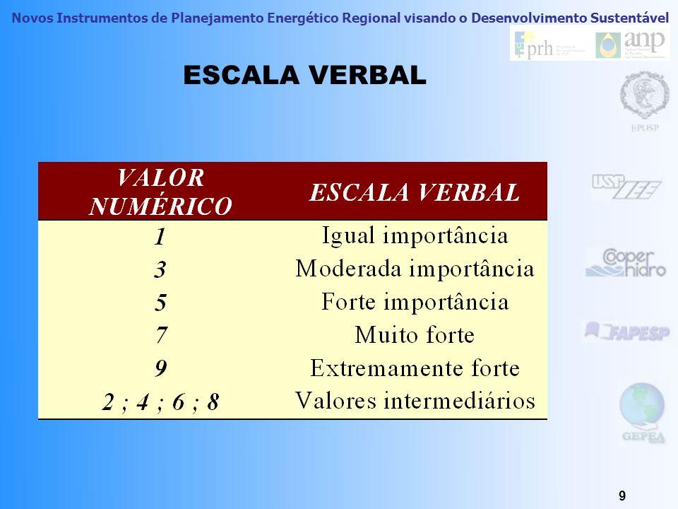 ESCALA VERBAL ESCALA ADOTADA PARA TRANSFORMAR INTENSIDADES INTUITIVAS EM VALORES NUMÉRICOS