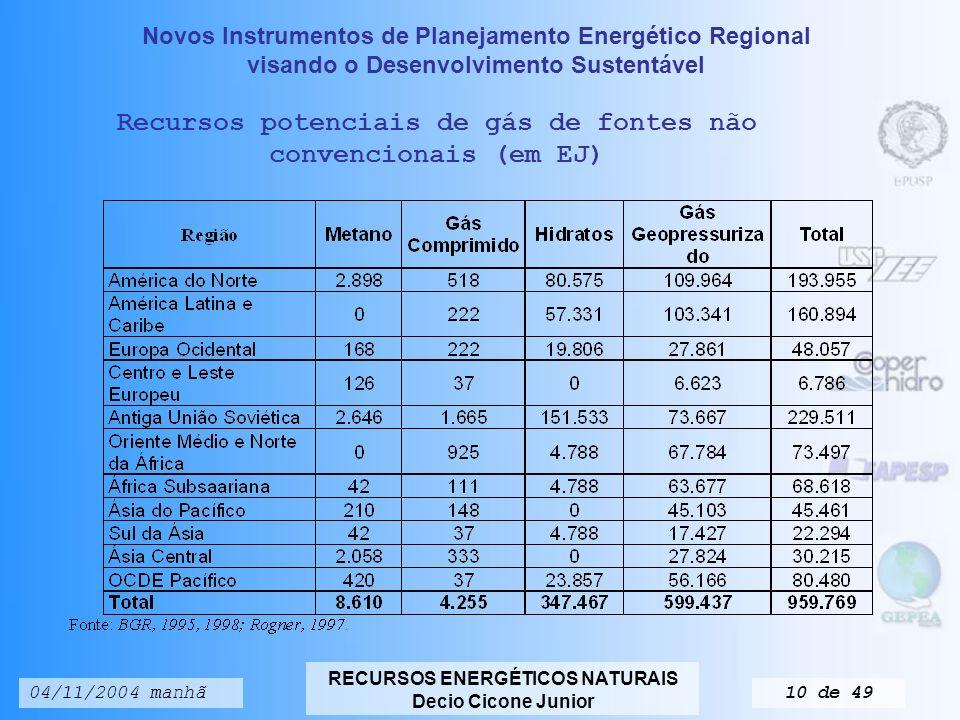 Recursos potenciais de gás de fontes não convencionais (em EJ)