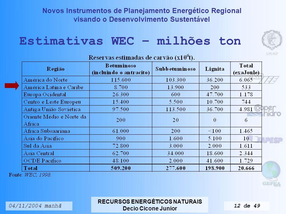 Estimativas WEC – milhões ton