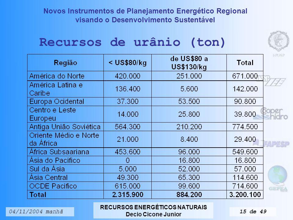 Recursos de urânio (ton)
