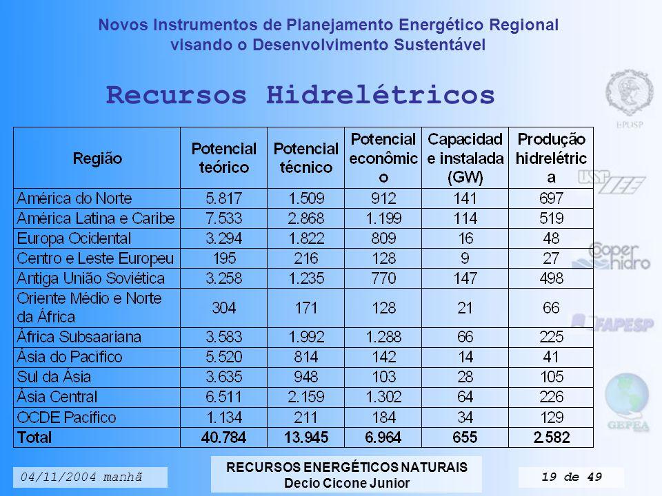 Recursos Hidrelétricos