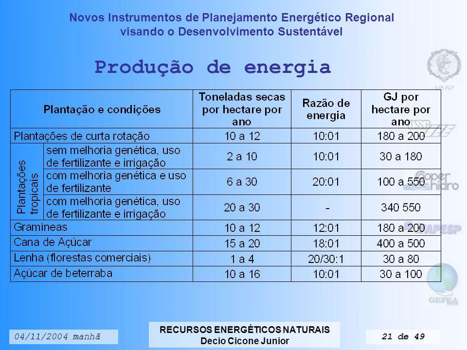 Produção de energia 04/11/2004 manhã