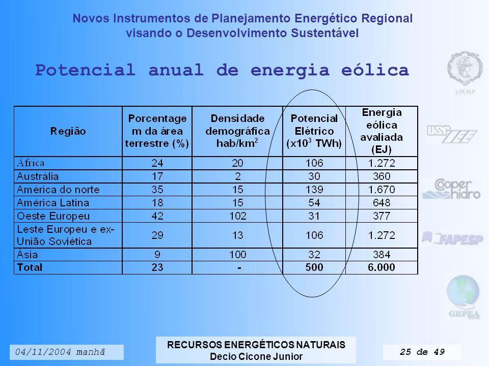 Potencial anual de energia eólica