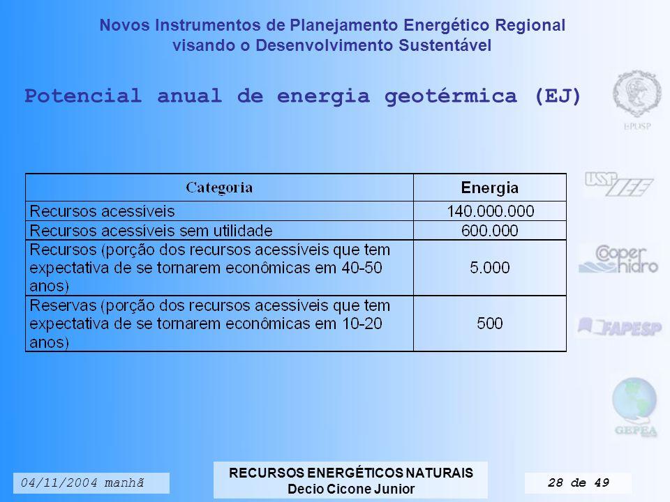 Potencial anual de energia geotérmica (EJ)