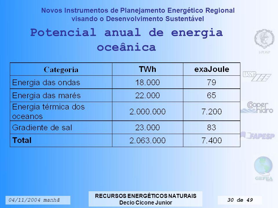 Potencial anual de energia oceânica