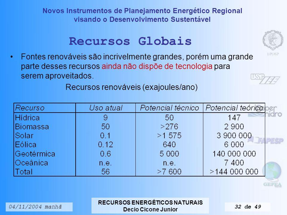 Recursos renováveis (exajoules/ano)