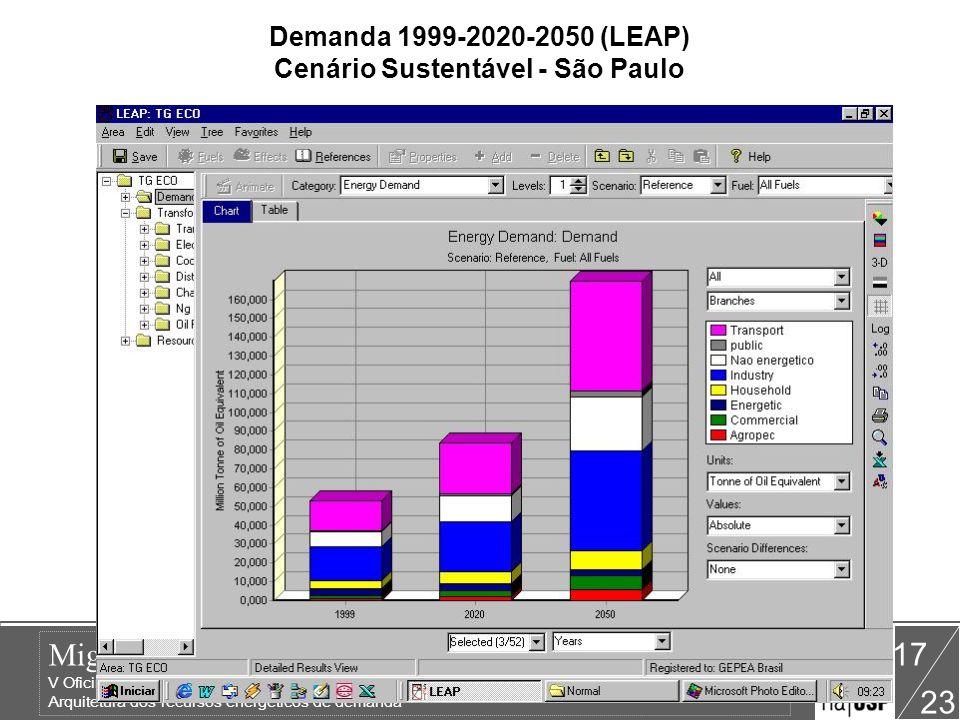 Demanda 1999-2020-2050 (LEAP) Cenário Sustentável - São Paulo