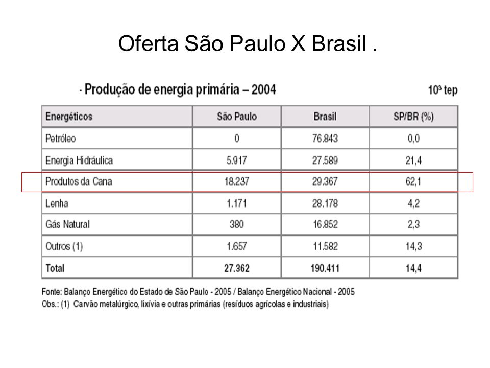 Oferta São Paulo X Brasil .