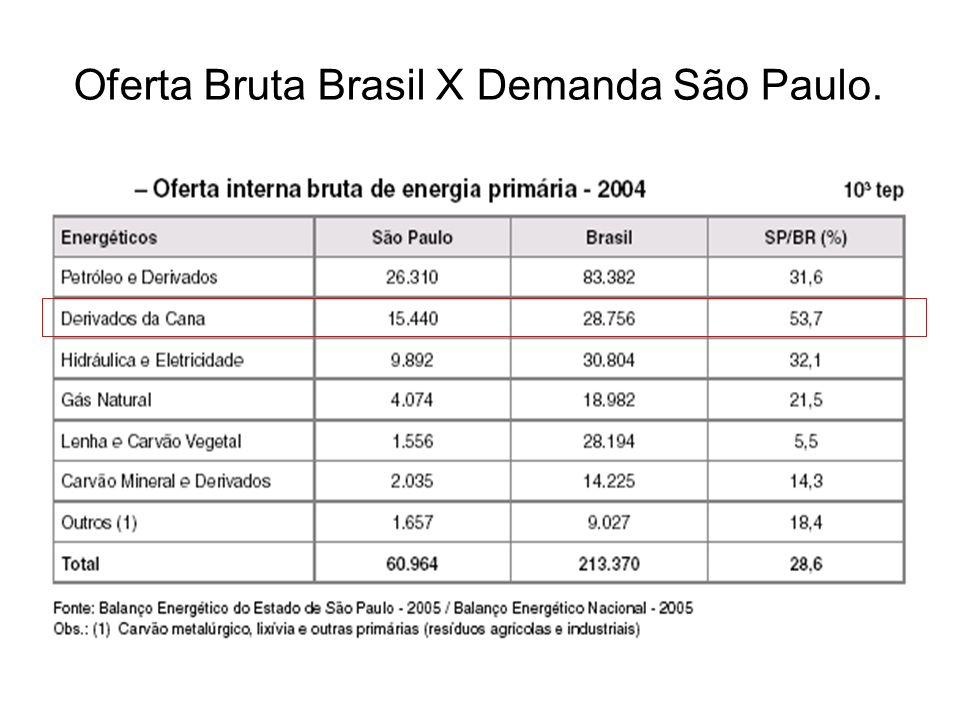 Oferta Bruta Brasil X Demanda São Paulo.
