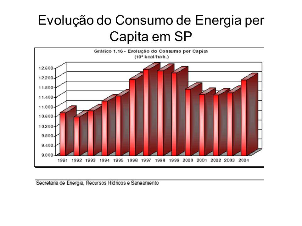 Evolução do Consumo de Energia per Capita em SP