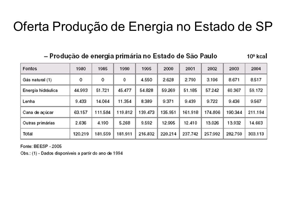 Oferta Produção de Energia no Estado de SP