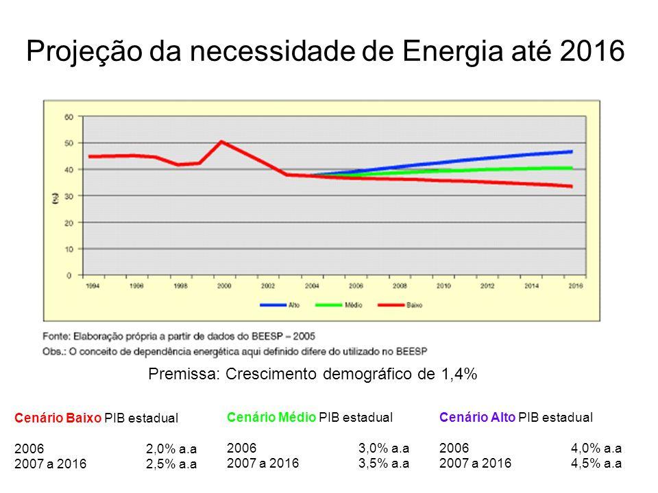 Projeção da necessidade de Energia até 2016