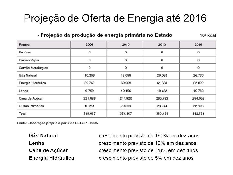 Projeção de Oferta de Energia até 2016