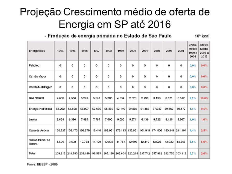 Projeção Crescimento médio de oferta de Energia em SP até 2016